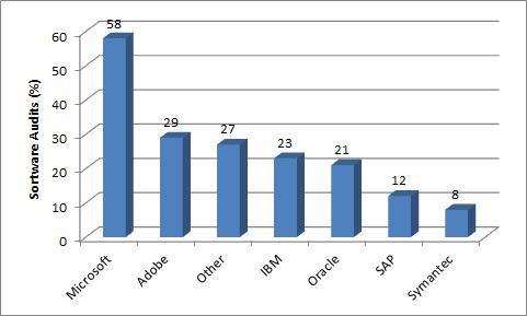 Rangfolge der Vendoren nach Audit-Häufigkeit in 2013/14