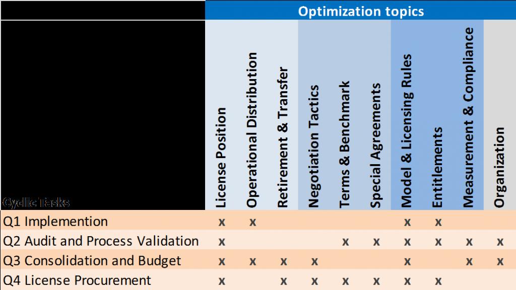 Optimization Matrix by Doctor-License